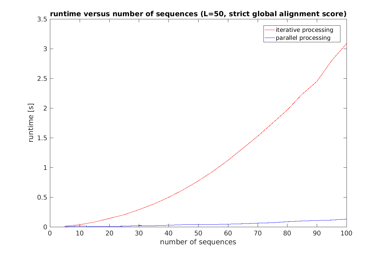 Runtime versus number of sequences for iterative and parallel processing. All pairwise alignments where calculated. The sequence length was 50.