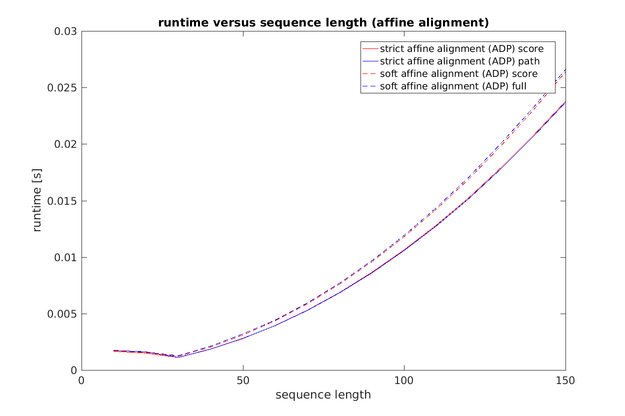 Runtime versus sequence length for affine alignment algorithms. Only one alignment was calculated 20 times and the median runtime is displayed here.