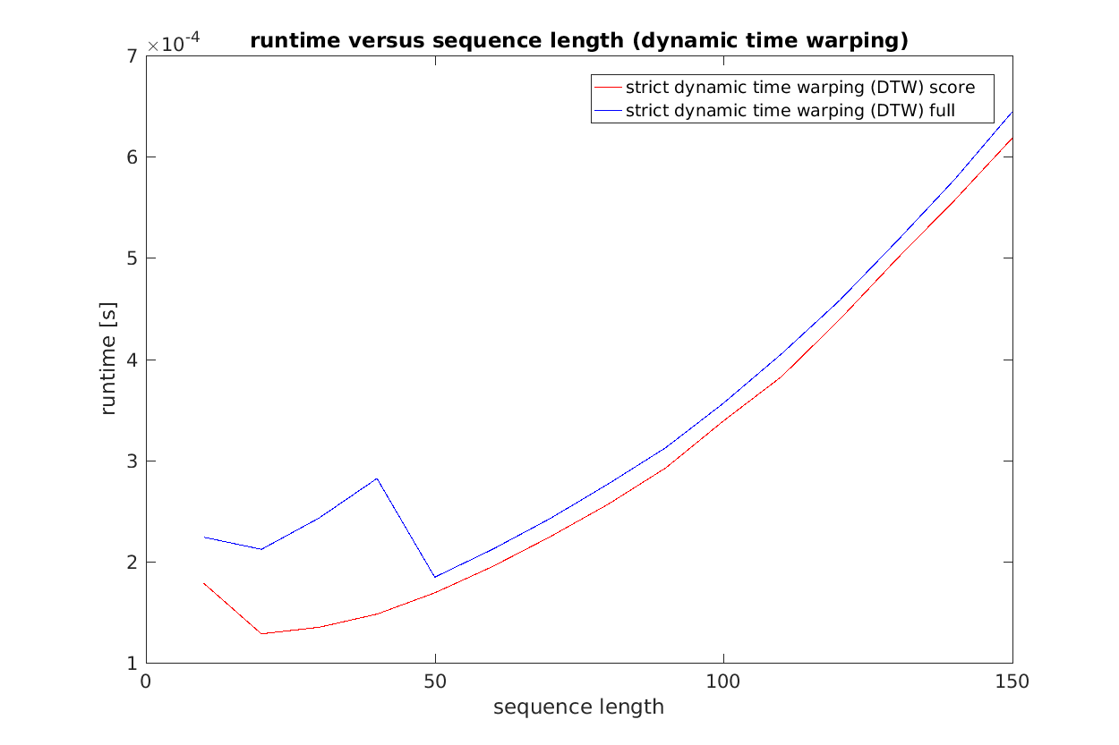Runtime versus sequence length for DTW algorithms. Only one alignment was calculated 20 times and the median runtime is displayed here.