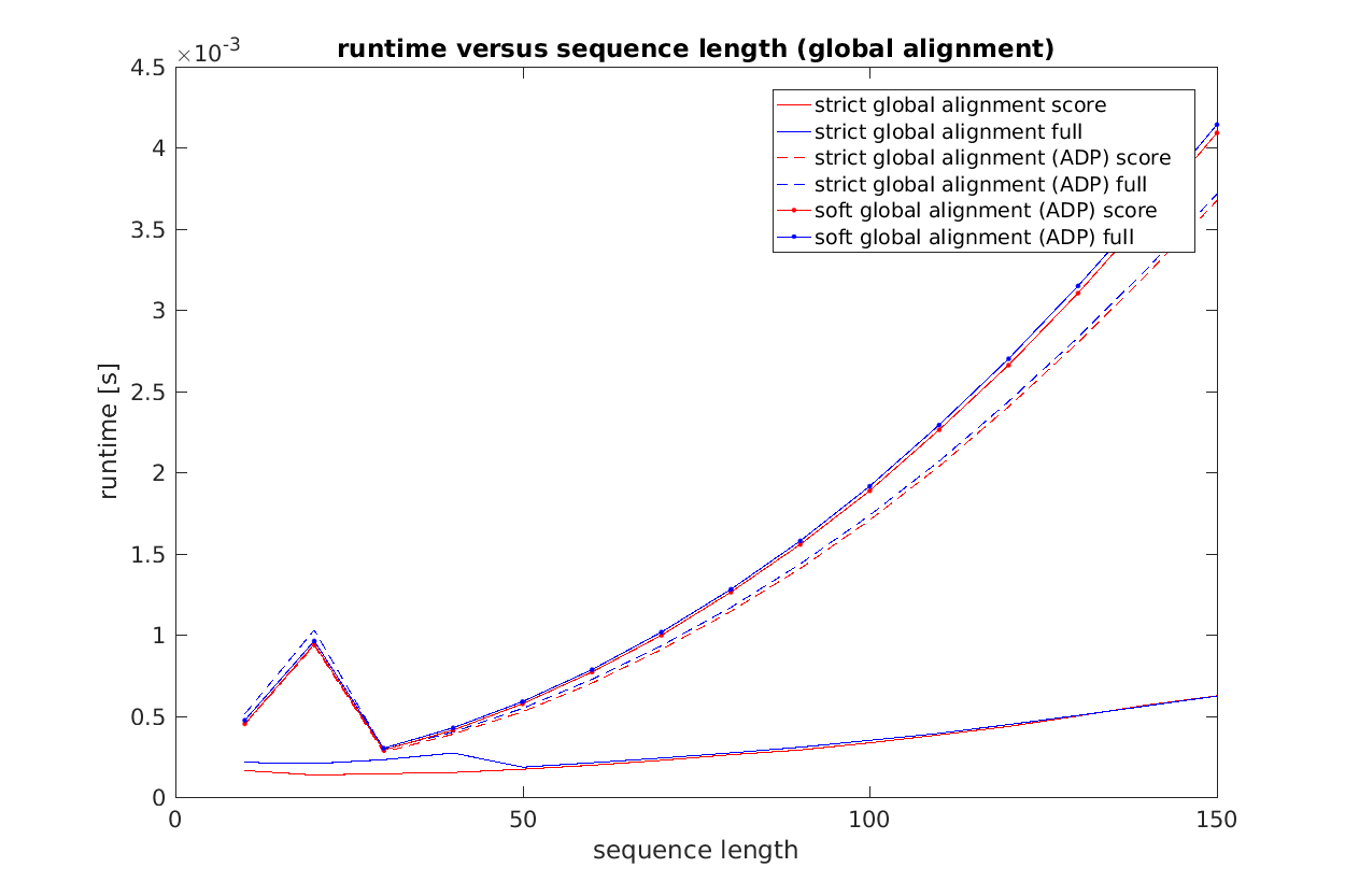 Runtime versus sequence length for global alignment algorithms. Only one alignment was calculated 20 times and the median runtime is displayed here.